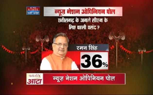 #NewsNationOpinionPoll: छत्तीसगढ़ में CM  रमन सिंह लोगों की पहली पसंद