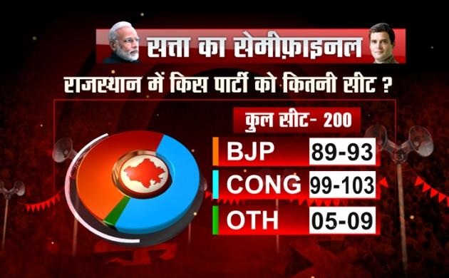 Exit poll Rajasthan: राजस्थान में बन सकती है कांग्रेस की सरकार, बीजेपी को लग सकता है बड़ा झटका