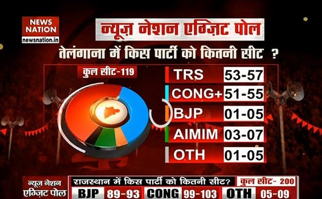 Telangana Exit Poll 2018: भारी बहुमत के साथ केसीआर सत्ता में कर सकती है वापसी