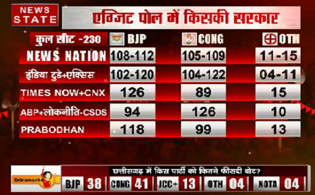 सत्ता का सेमीफाइनल: क्या Exit Poll के नतीजे लोकसभा चुनाव के दशा-दिशा तय करेंगें?