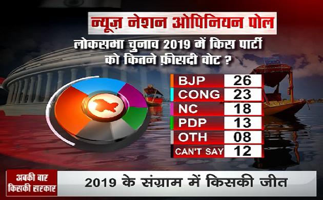 Punjab Opinion Poll 2019: BJP-अकाली को 5, कांग्रेस को 6 और AAP को 1 सीट मिलने का अनुमान