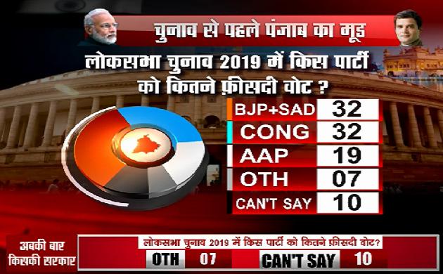 Himachal Pradesh Opinion Poll 2019: मोदी मैजिक अब भी बरकरार, PM के लिए राहुल दूसरी पसंद