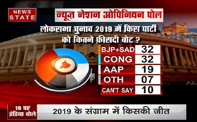 पंजाब का Opinion Poll, कौन है आगे और कौन है पीछे ? देखिए VIDEO