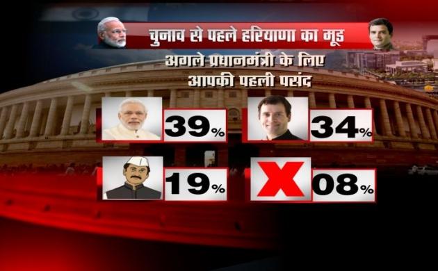 Haryana Opinion Poll: मोदी PM पद की पहली पसंद, कांग्रेस-बीजेपी के बीच कड़ी टक्कर