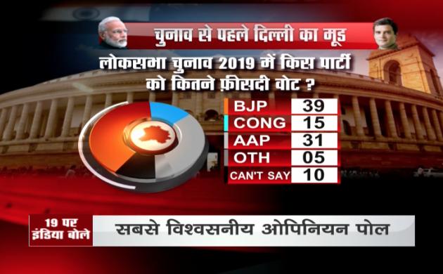 Opinion Poll Delhi: लोकसभा चुनाव में किस पार्टी को मिलेंगे कितने वोट? जानें क्या है वोटरों का मूड