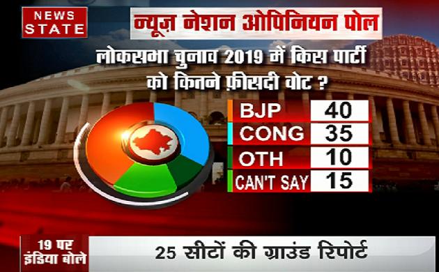 Rajasthan Opinion poll 2019 : बीजेपी को बढ़त, लेकिन सीटों का होगा नुकसान