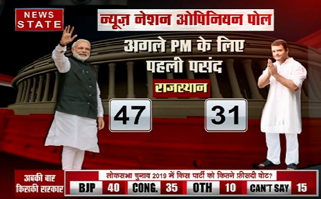 Rajasthan Opinion poll 2019: पीएम पद के लिए मोदी अभी भी जनता की पहली पसंद