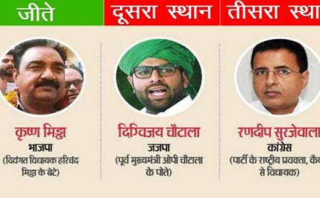 Bypoll Result:  जींद में पहली बार जीती BJP, राजस्थान के रामगढ़ में कांग्रेस की जीत