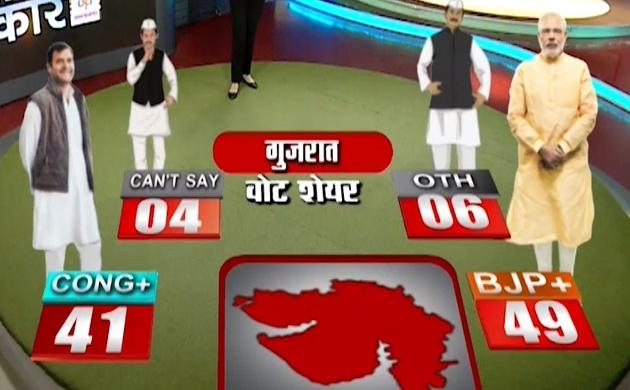 Election 2019:वोट शेयर के मुताबिक गुजरात में कांग्रेस को मिल सकते हैं 41 प्रतिशत वोट