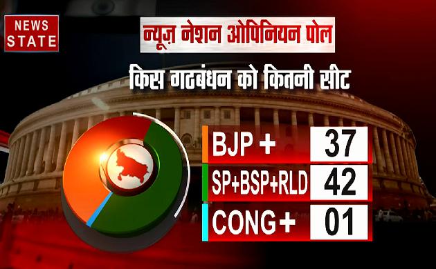 NN Opinion Poll:  उत्तर प्रदेश में NDA पर भारी पड़ रहा गठबंधन