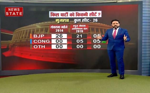 NN Opinion poll: गुजरात में 26 में से बीजेपी को 21 सीटें, 5 सीटों का हो सकता है नुकसान