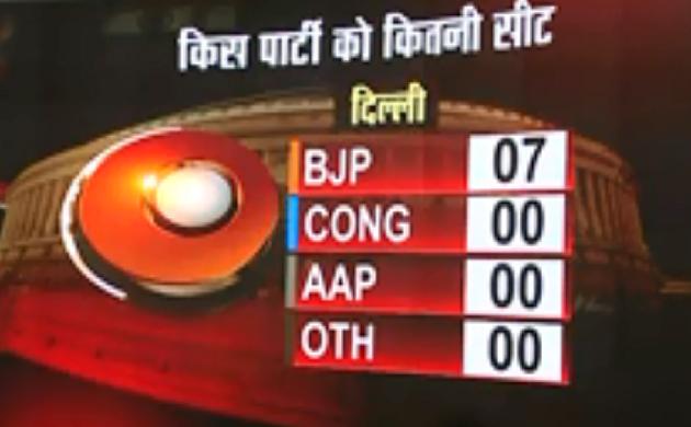 Delhi,Maharashtra,Gujarat Exit Poll 2019 : दिल्ली से कांग्रेस और AAP पार्टी का सूपड़ा साफ