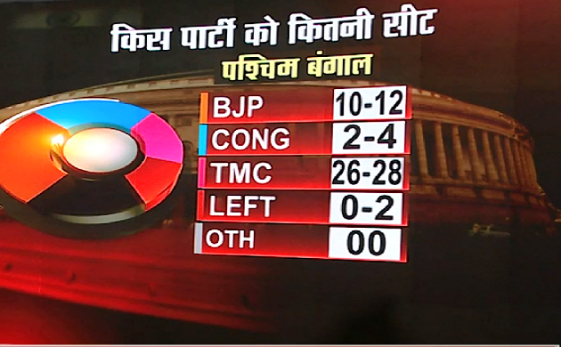 West Bengal,Odisha,Jharkhand Exit Poll 2019 : पश्चिम बंगाल में BJP को हुआ फायदा
