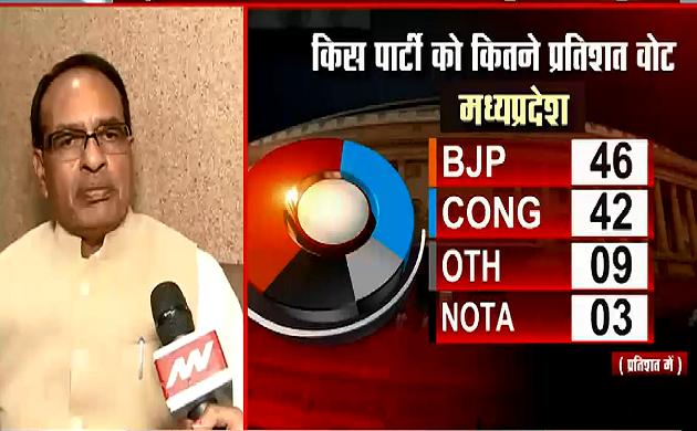 Exit Poll 2019 : जनता कांग्रेस के खिलाफ गुस्से में वोट दे रही है- शिवराज सिंह चौहान