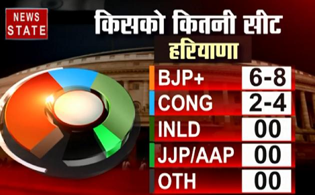Haryana,J&K,Punjab,Assam Exit Poll 2019 : हरियाणा में आम आदमी पार्टी का खाता भी नहीं खुलेगा