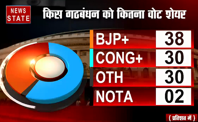 Exit Poll 2019 : एक बार फिर दिखा Narendra Modi का मैजिक