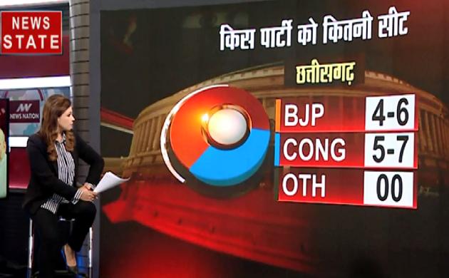 MP,CG,RJ Exit Poll 2019 : मध्यप्रदेश में कांग्रेस को 7 सीट मिलने की उम्मीद