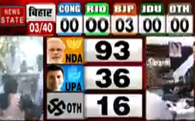 Lok sabha Election Results 2019: वॉर रूम से देखिए, NDA-91, UPA-34 और अन्य के खाते में 16 सीटें, देखें वीडियो