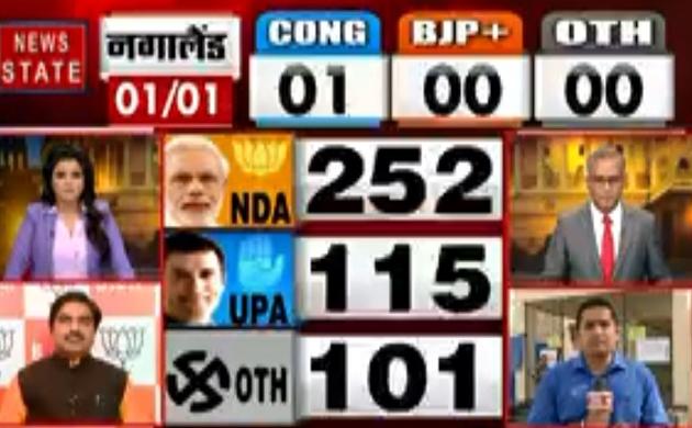Lok sabha Election Results 2019: NDA-250, UPA-115 और अन्य 101 सीटों पर आगे, देखें वीडियो