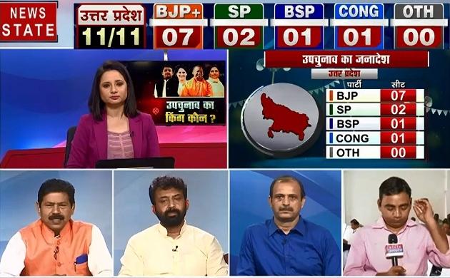 UP Assembly Election Result : उपचुनाव का किंग कौन, देखिए ग्राउंड जीरों से हमारी रिपोर्ट