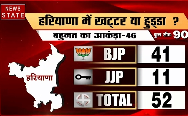 Haryana Assembly Election Results: हरियाणा में खट्टर या हुड्डा ?