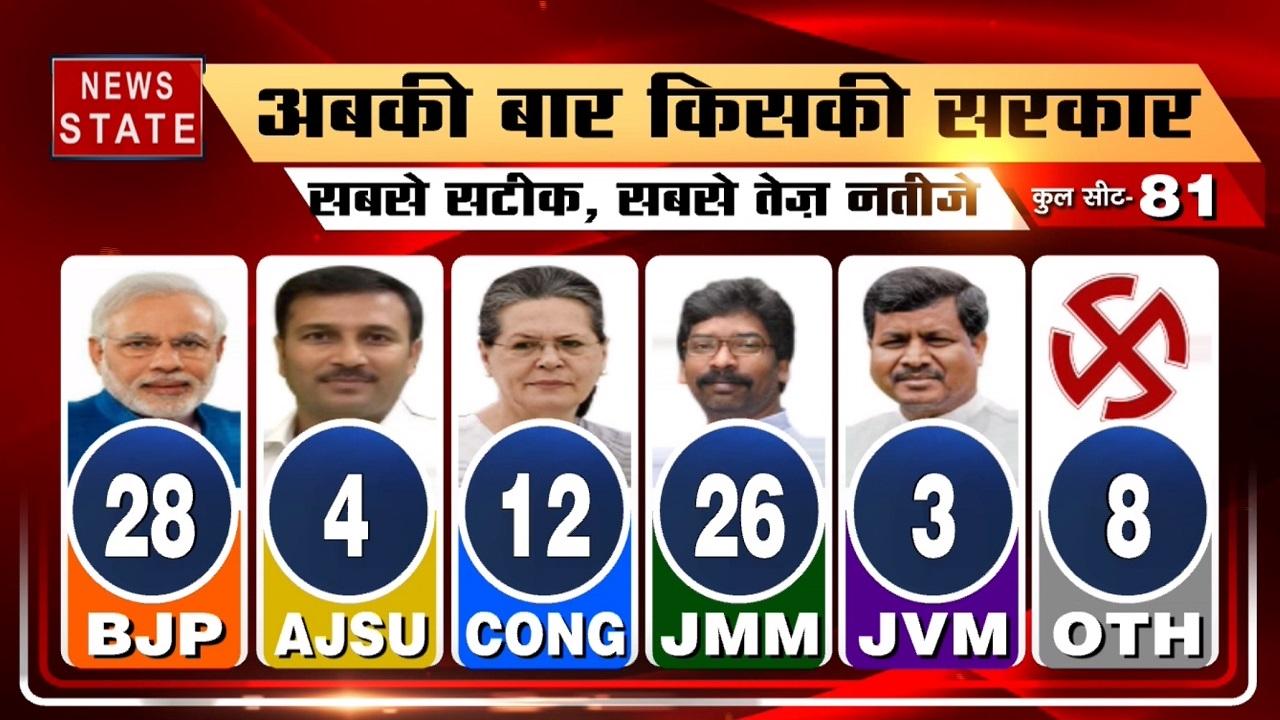 Jharkhand Result: झारखंड में जीत की खुशी से झूमते कांग्रेस और JMM के कार्यकर्ता, हेमंत सोरेन बनेंगे मुख्यमंत्री