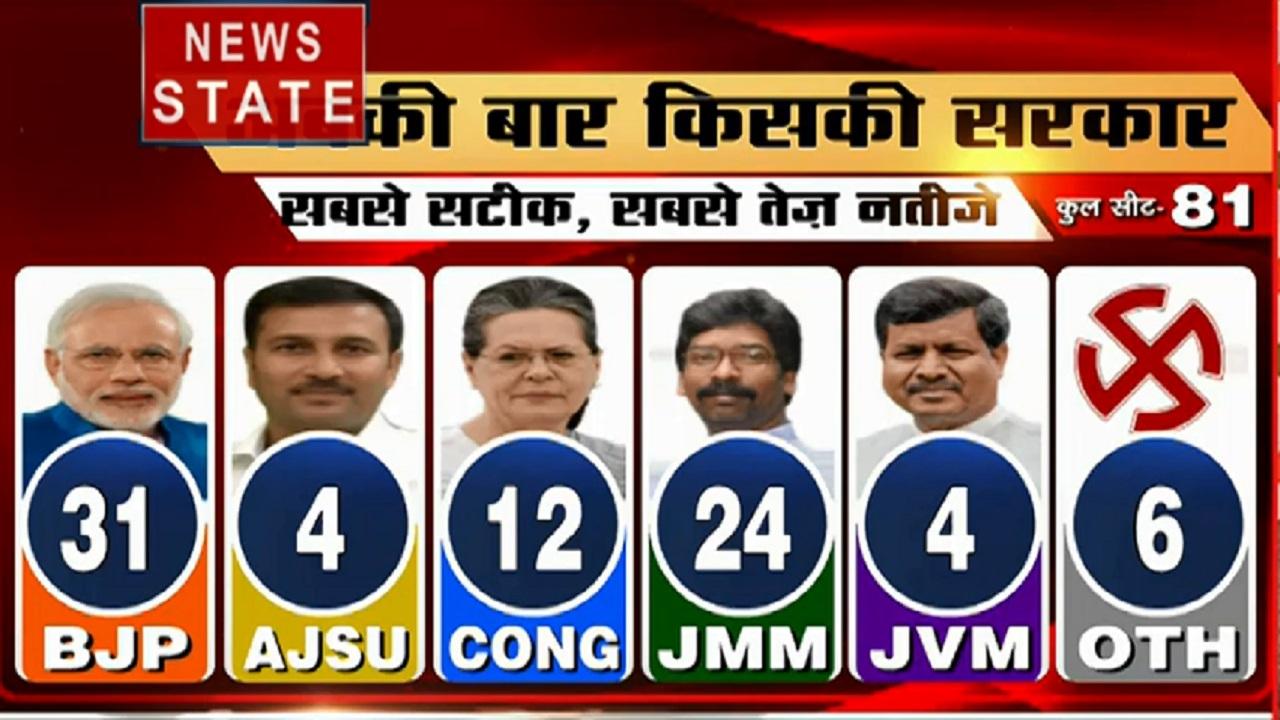 Jharkhand Result: चुनाव में बीजेपी से हुई कौन कौन सी गलतियां
