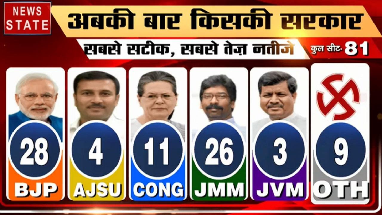 Jharkhand Result: देखिए प्रदेश में किस पार्टी के खाते में जा रही हैं कितनी सीट