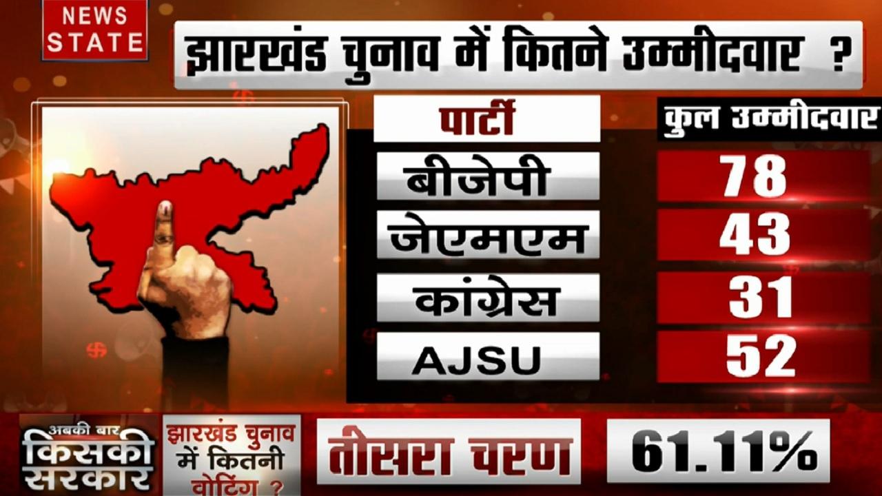 Jharkhand: देखें आज चुनाव के मैदान में कितने उम्मीदवारों की किस्मत का होगा फैसला