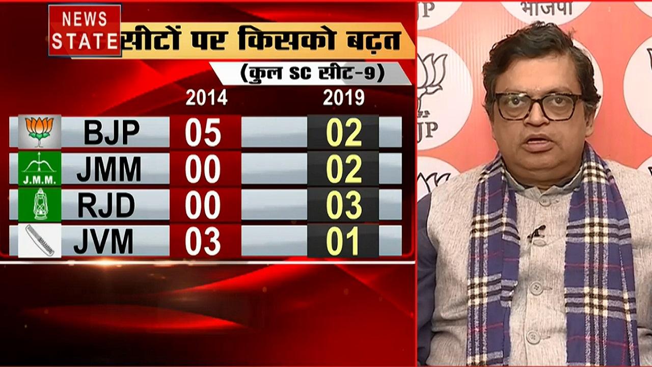 Jharkhand Result: बीजेपी के हाथ से एक और राज्य निकने की आशंका